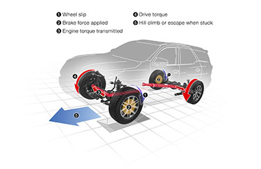Active Traction Control system (A-TRC)